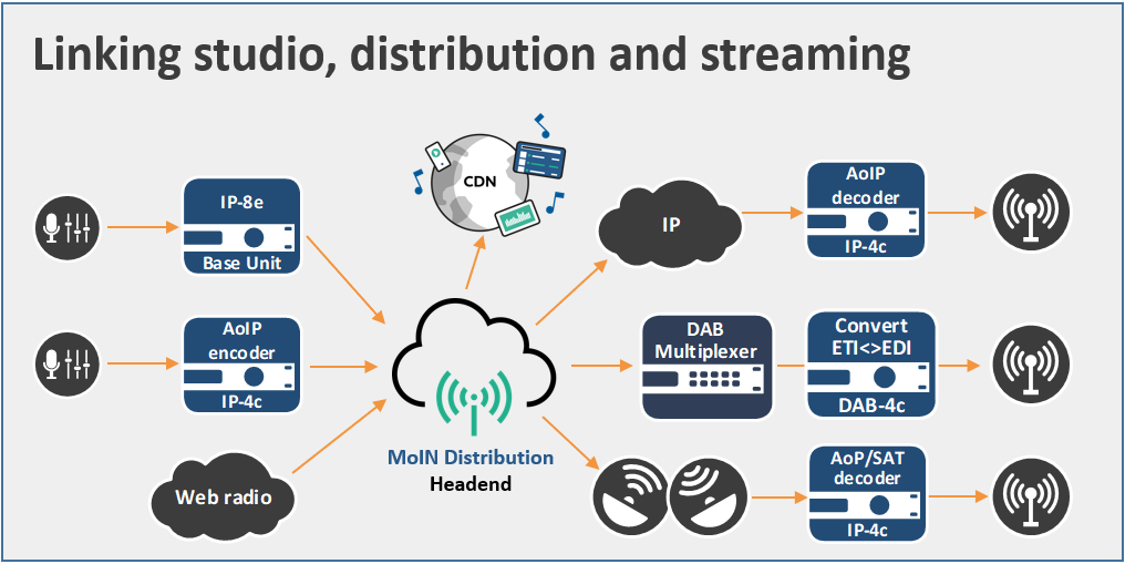 2wcom solution diagram - Linking studio, distribution and streaming