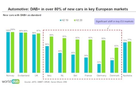 WorldDAB Releases Latest Market Report