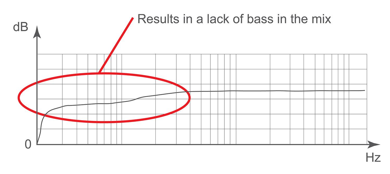 """Bass-heavy room producing a """"bass-light"""" mix"""